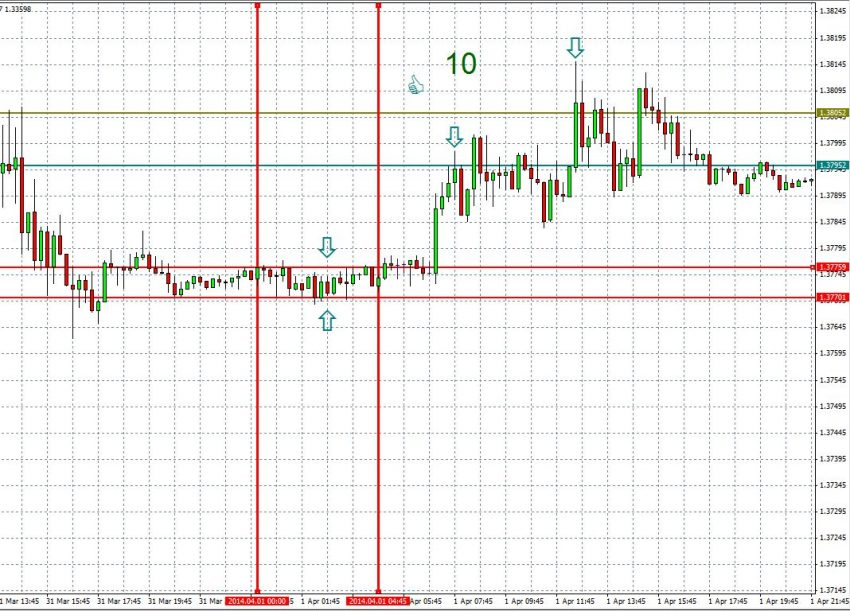 FOREX STRATEGY: No Signals, No Indicators System