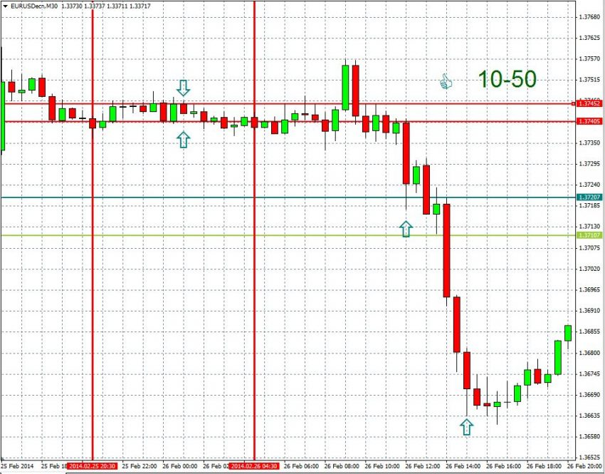 News Trading Strategy in Forex