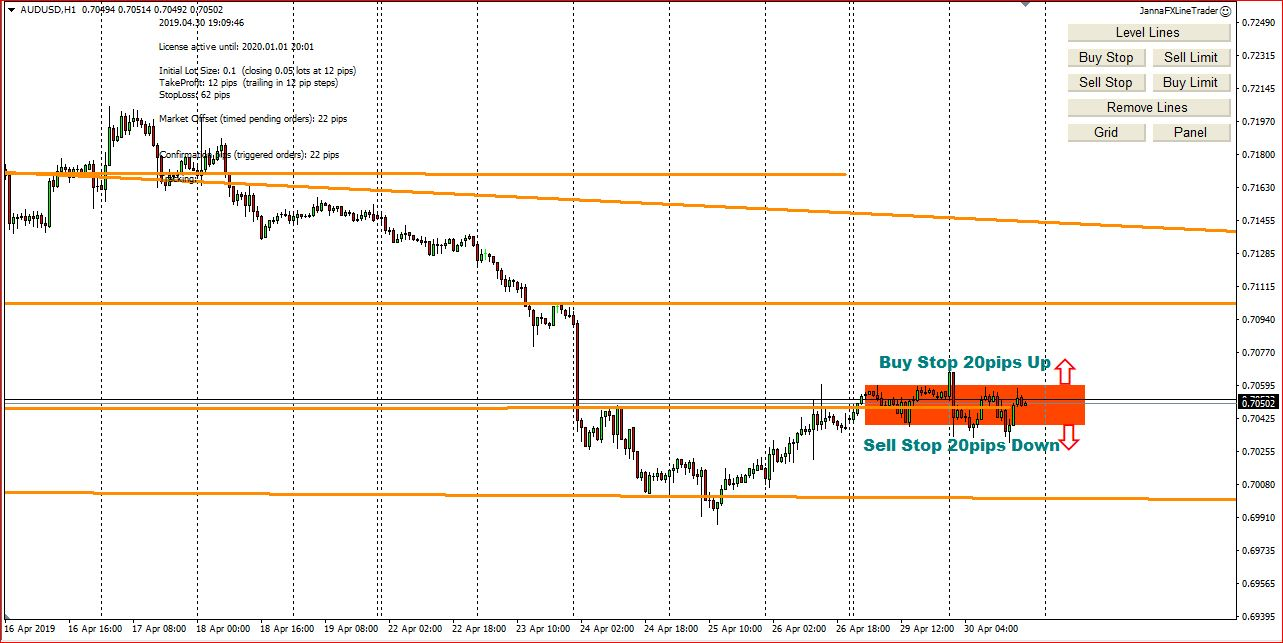 My Forex Analysis  For 1st May 2019