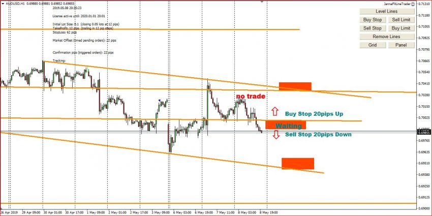 My Forex Trading Ideas On 9th May 2019, Possible Entry Points