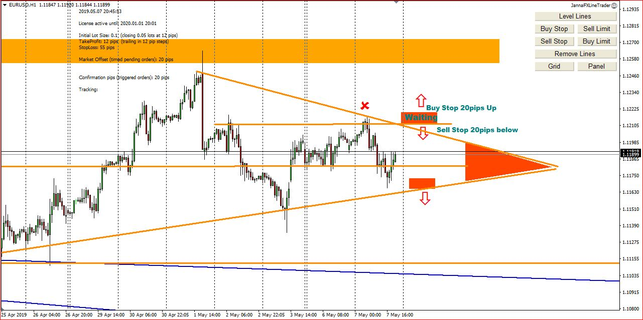 My Forex Trading Ideas  For 8th May 2019, Entry Points