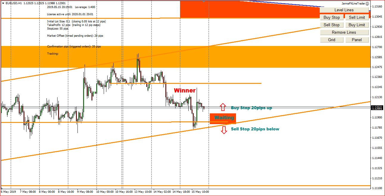 My Forex Trading Ideas On 16th May 2019, Possible Entry Points