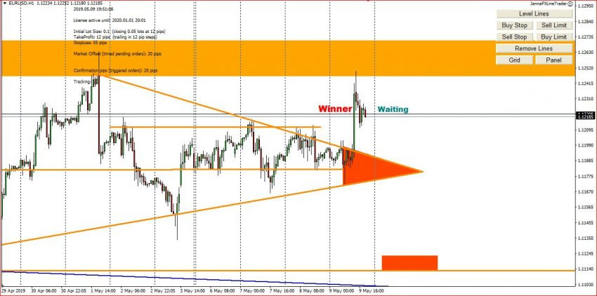 My Forex Trading Ideas On 10th May 2019, Possible Entry Points