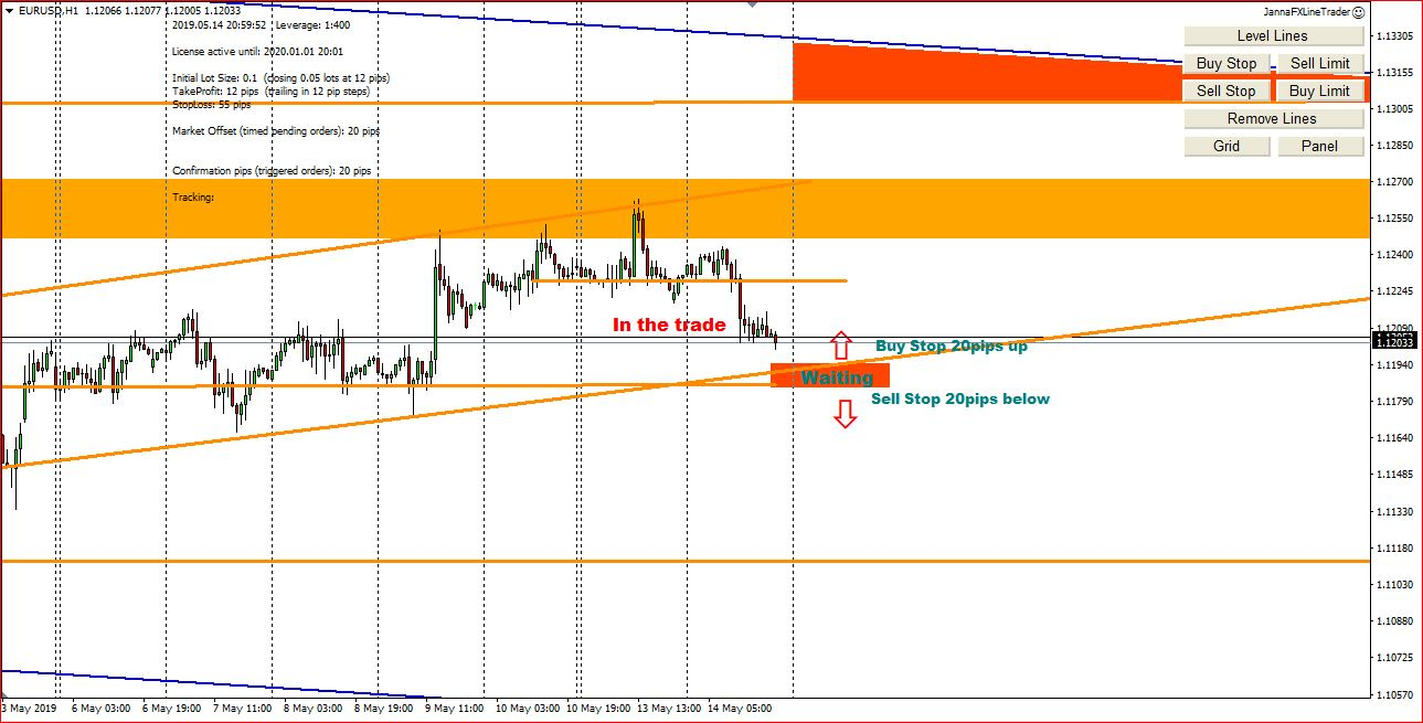 My Forex Trading Ideas On 15th May 2019, Possible Entry Points