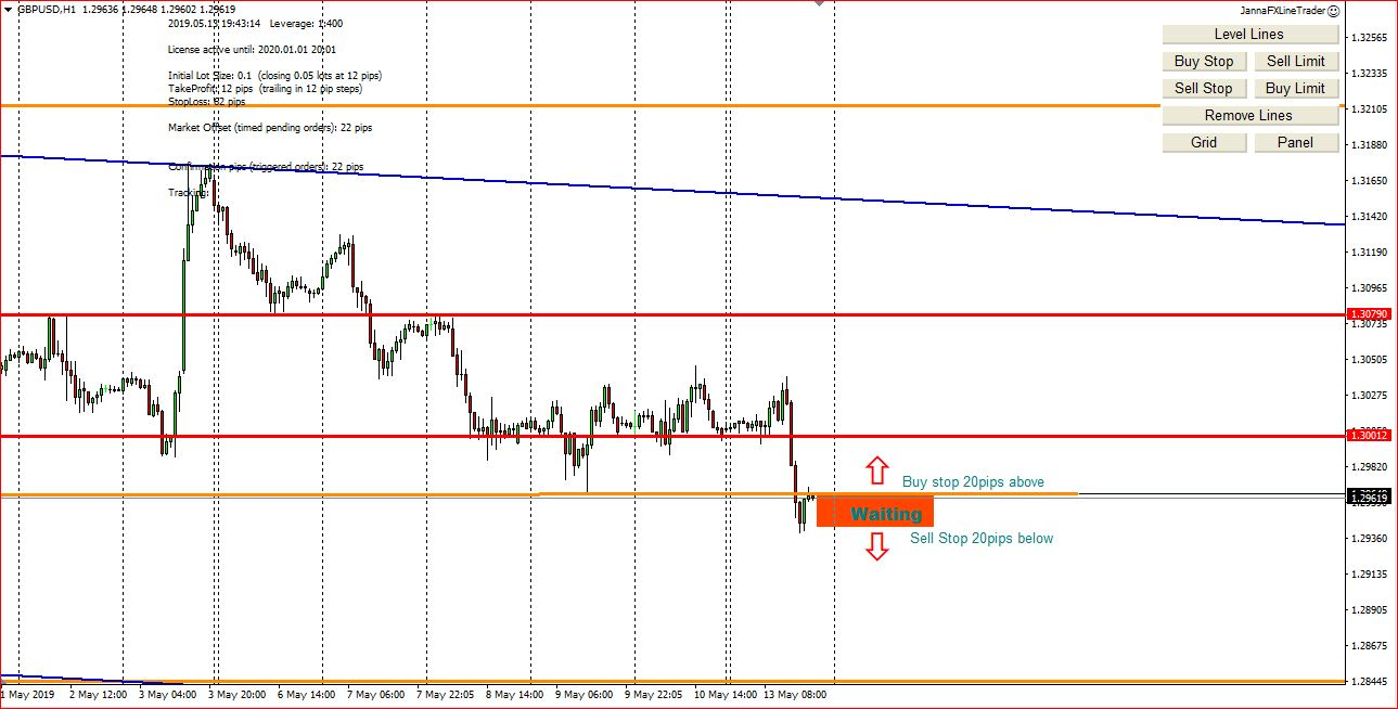 My Forex Trading Ideas On 14th May 2019, Possible Entry Points