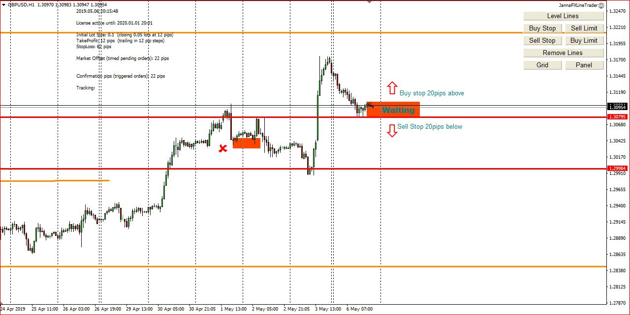 My Forex Trading Ideas  For 7th May 2019, Entry Points