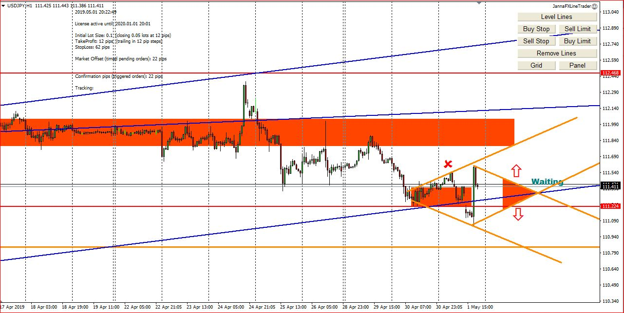 My Forex Trading Ideas  For 2d May 2019, Entry Points