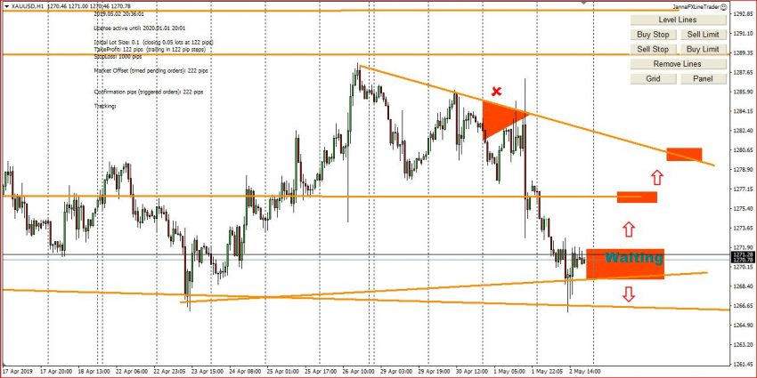 My Forex Trading Ideas  For 3d May 2019, Entry Points