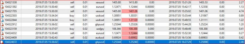 Forex Trading News, +130pips Trading NFP, with My Easy Strategy