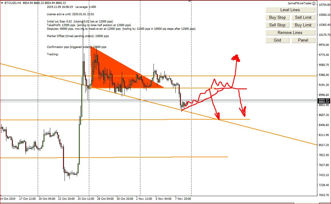 Weekly Forex Technical Analysis, 11th – 15th November 2019, My Screenshots