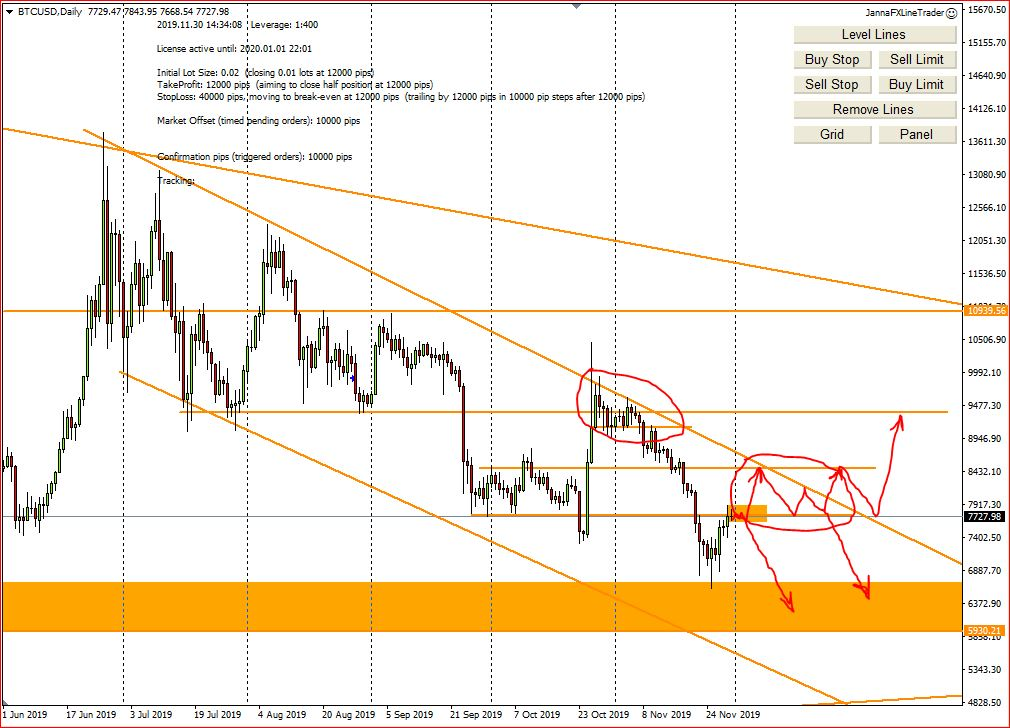 My Weekly Forex Technical Analysis, 2d - 6th December 2019, My Screenshots