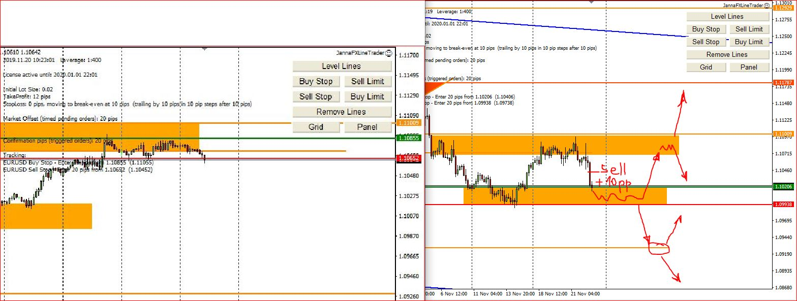 Weekly Forex Technical Analysis, 25th – 29th November 2019, My Setups
