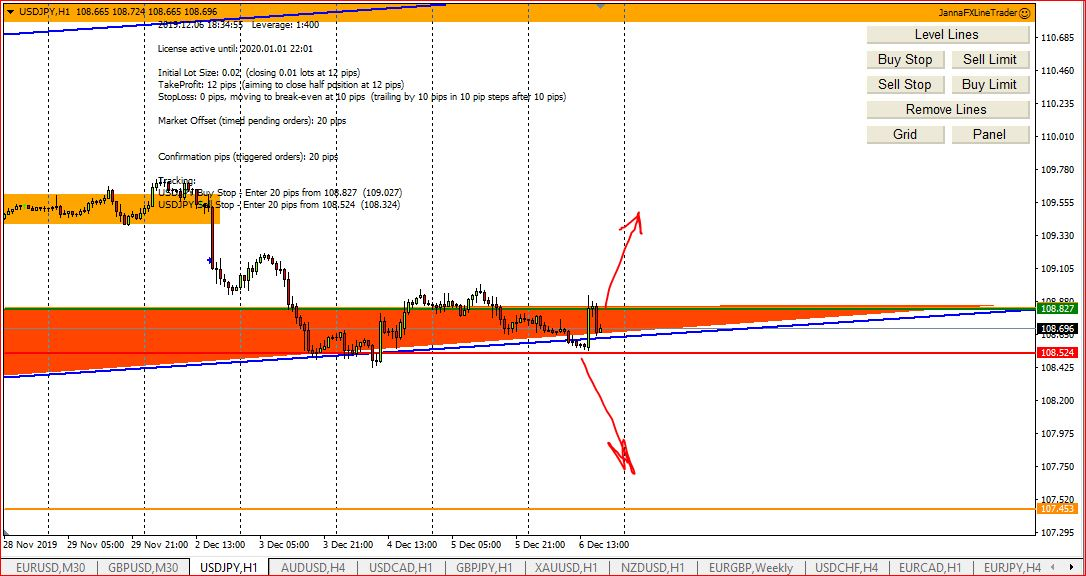 How My Forex Technical Analysis Works, Results 2