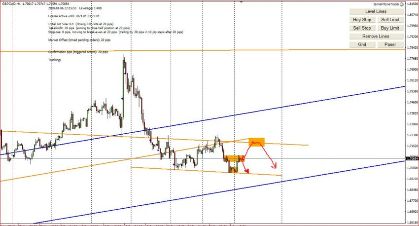My Weekly Forex Technical Analysis, 6th - 10th January 2020
