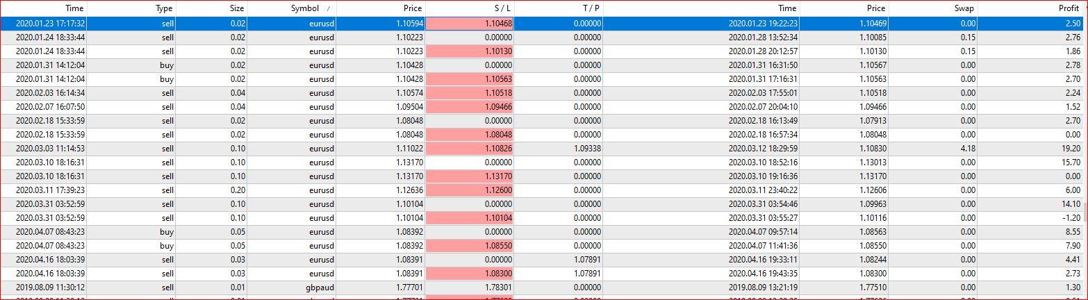 Forex Trading, EURUSD Trading Manually vs Auto, LineTrader EA