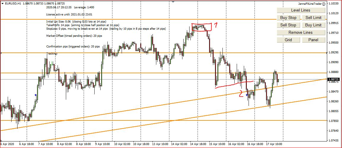 Forex Trading, My Trades Explained, 12th -17th April 2020