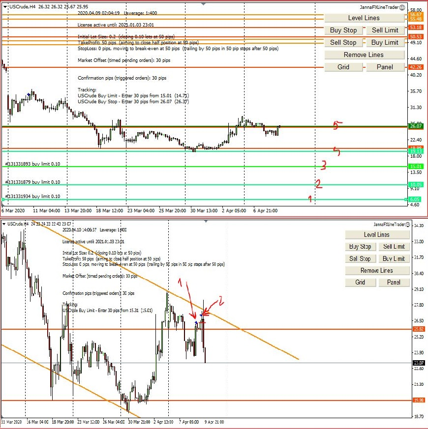 Forex Trading Results and Forecast 12th-17th April 2020