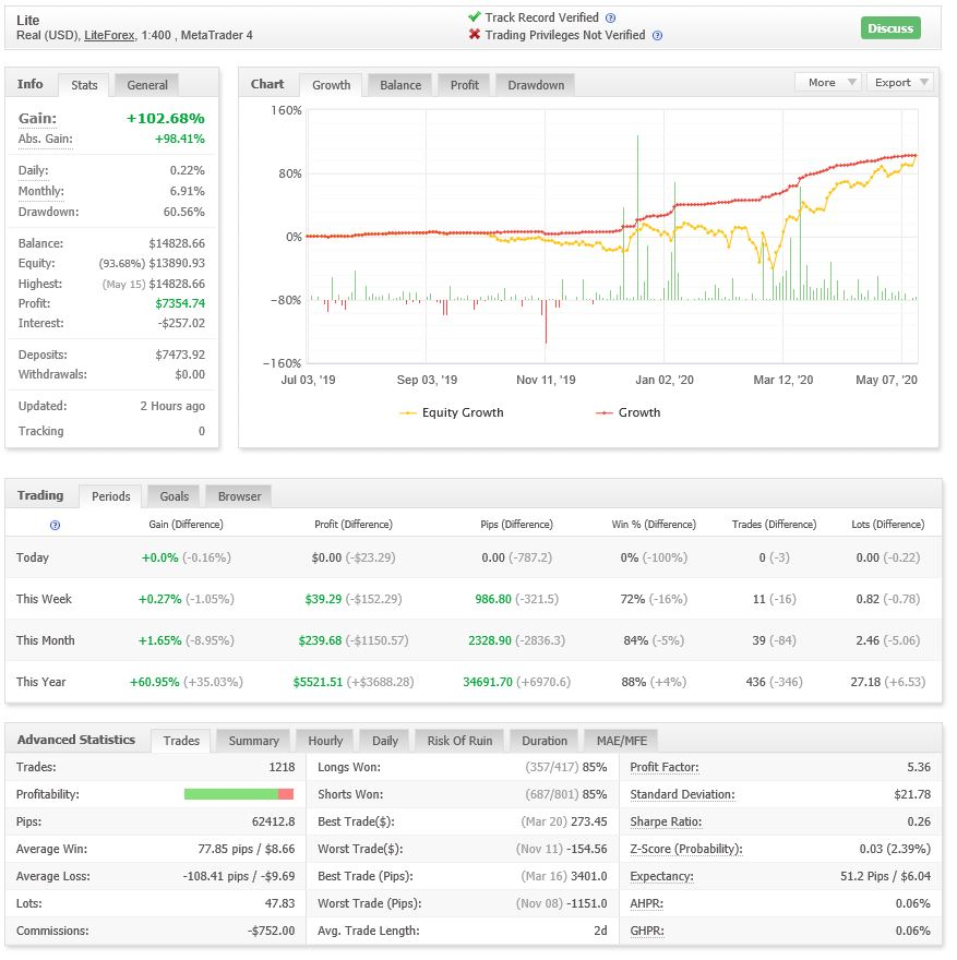 My Forex Trading Results for 1 Year