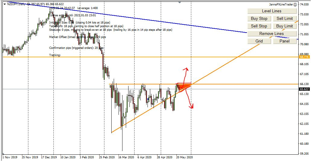 Weekly Forex Analysis, 25th - 29th May 2020, My Trading Plan