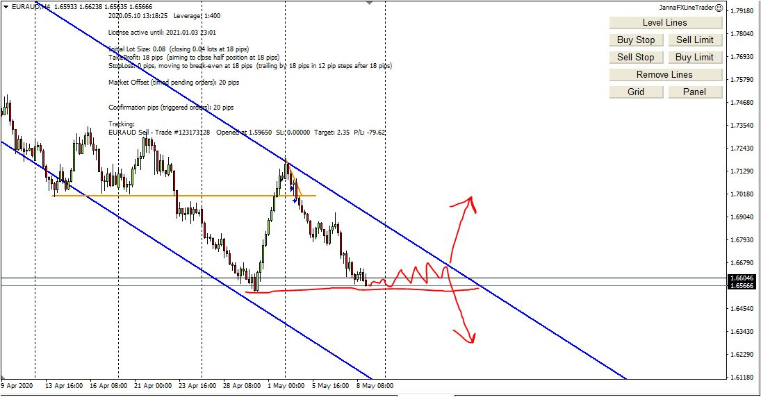Weekly Forex Analysis, 10th - 15th May 2020, Where I Look to Buy/Sell