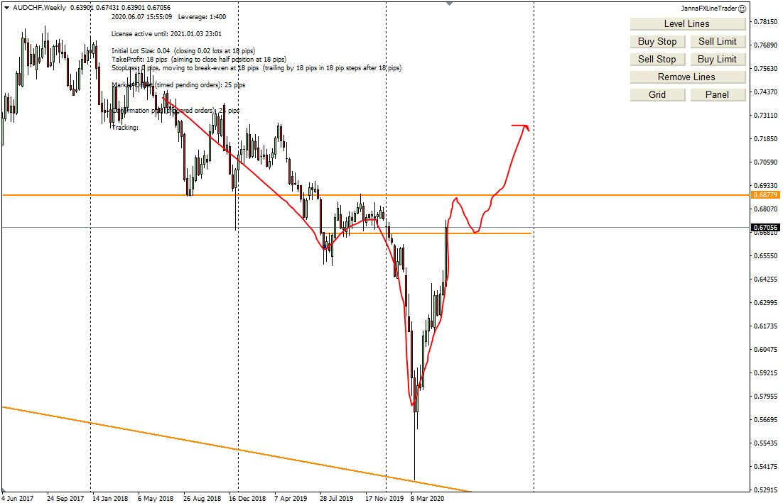Weekly Forex Analysis, 8th - 12th June 2020, My Trading Plan