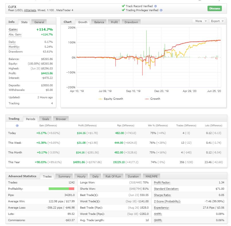 GOLD Trading with Robot, Results in June 2020