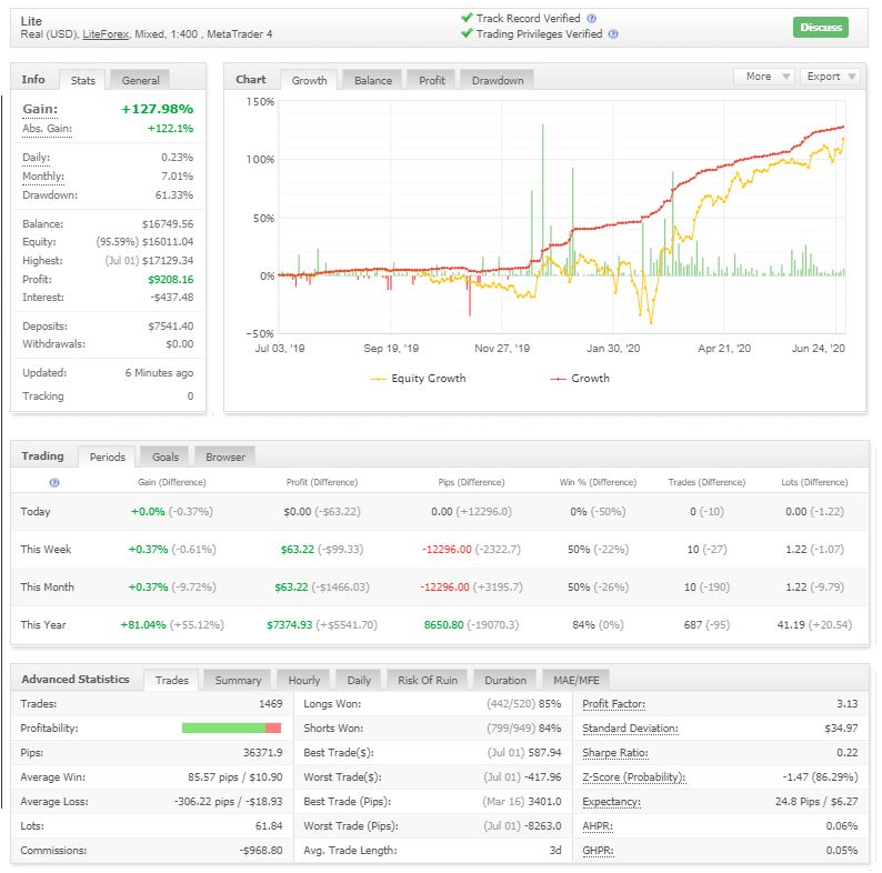 My Part Time Forex Trading Results for June 2020