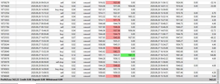 Trading GOLD with EA, REAL ACCOUNT, August 2020 Result