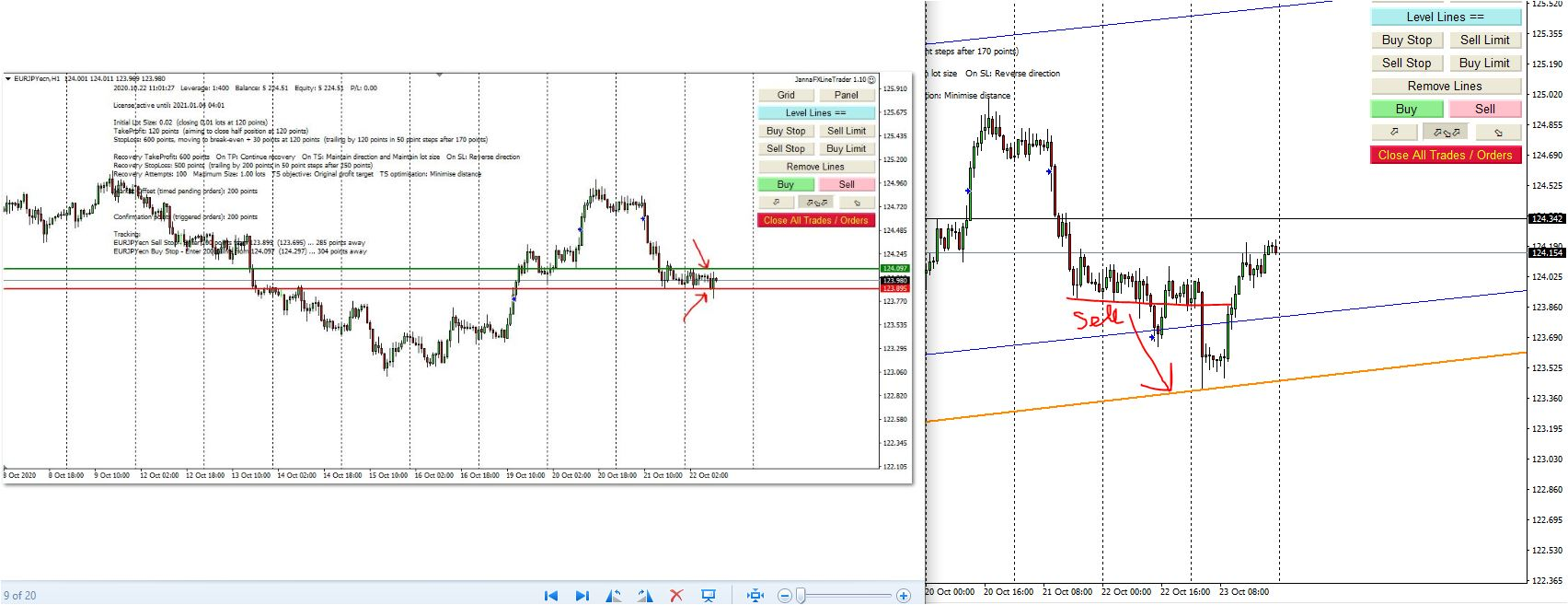 Weekly Forex Analysis, 26th -30th October 2020, My Trading Plan