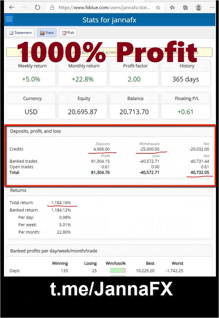 Weekly Forex Analysis, 10th -15th January 2021, My Trading Plan