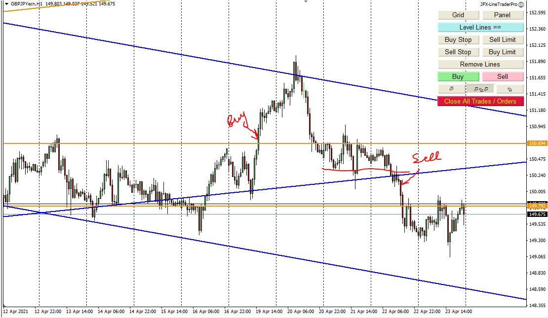 Weekly Forex Analysis, 25th - 30th April 2021, My Trading Plan